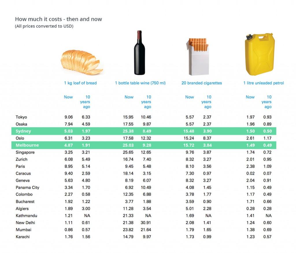 Kosten für Alltagsprodukte in Sydney und Melbourne